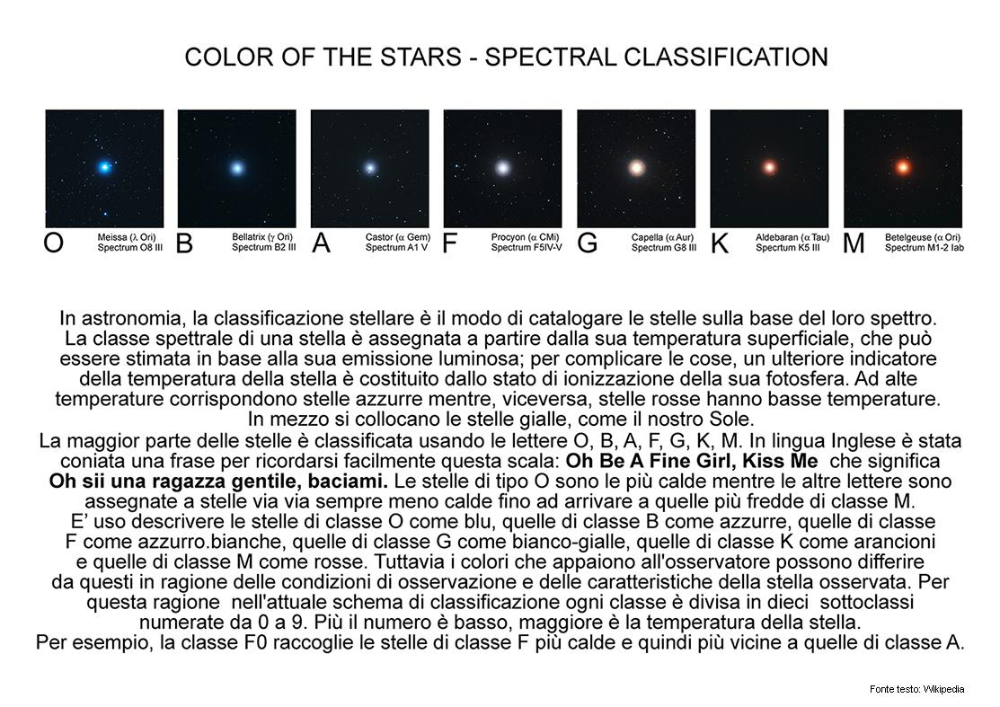 I colori delle stelle